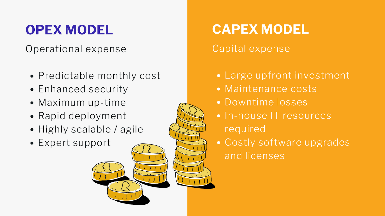Difference between Opex and Capex model